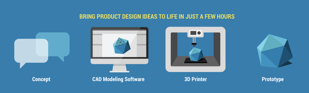 rapid-prototyping-process