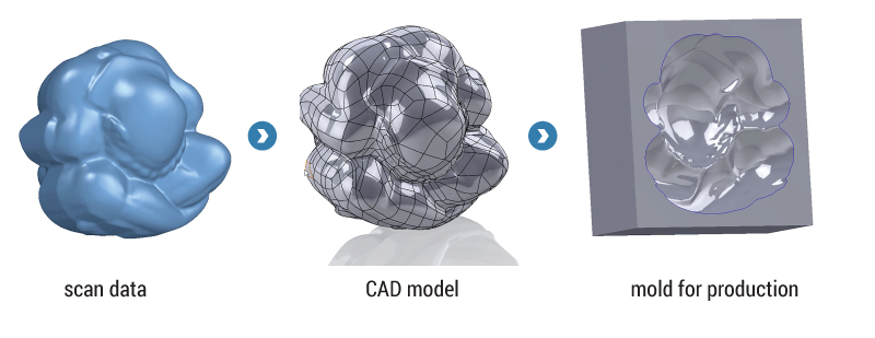 scan-to-cad